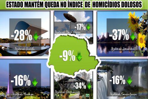 Pelo terceiro ano, Paraná tem queda no índice de homicídios dolosos