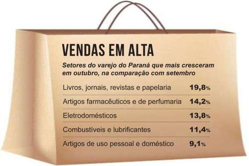Varejo paranaense lidera crescimento do Sul e Sudeste no acumulado de 2013