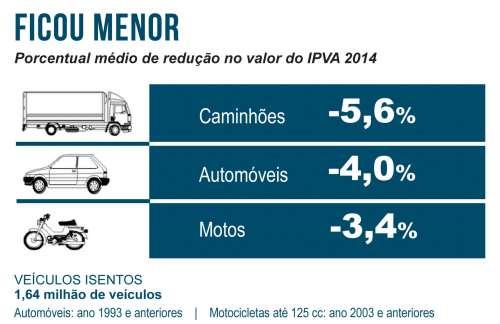 Valor médio do IPVA fica até 5,6% mais baixo em 2014