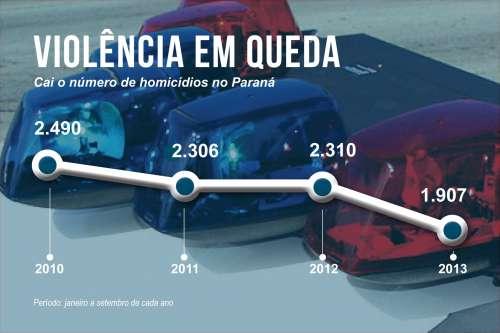 Número de homicídios cai 23,4% no Paraná