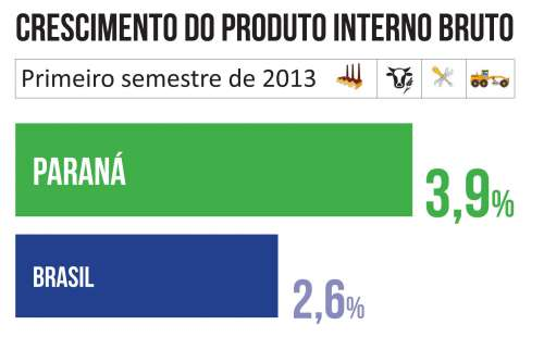 PIB do Paraná cresceu 3,9% no primeiro semestre de 2013