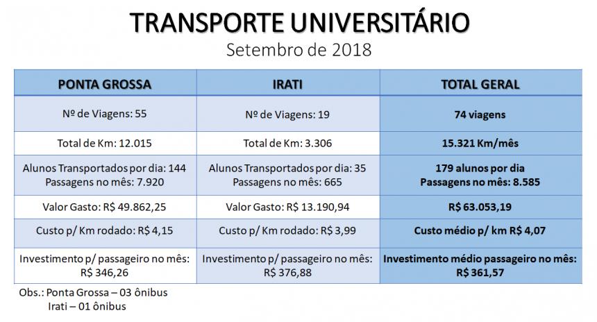 RELATÓRIO DO TRANSPORTE UNIVERSITÁRIO - SETEMBRO