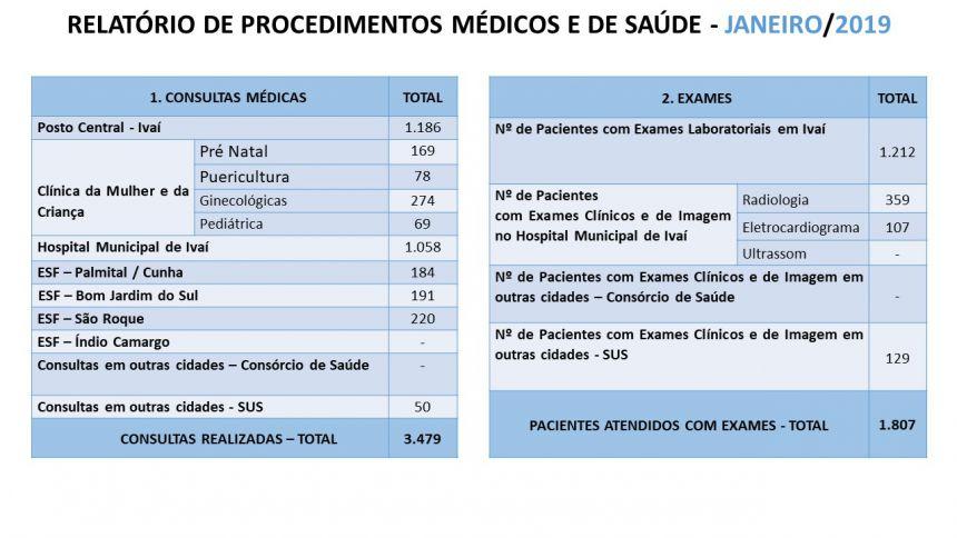 Relatórios Atendimentos Secretaria de Saúde Mês de Janeiro