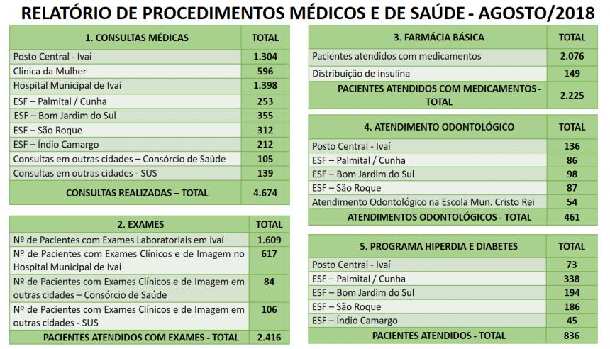 RELATÓRIO MENSAL DA SECRETARIA DE SAÚDE - AGOSTO