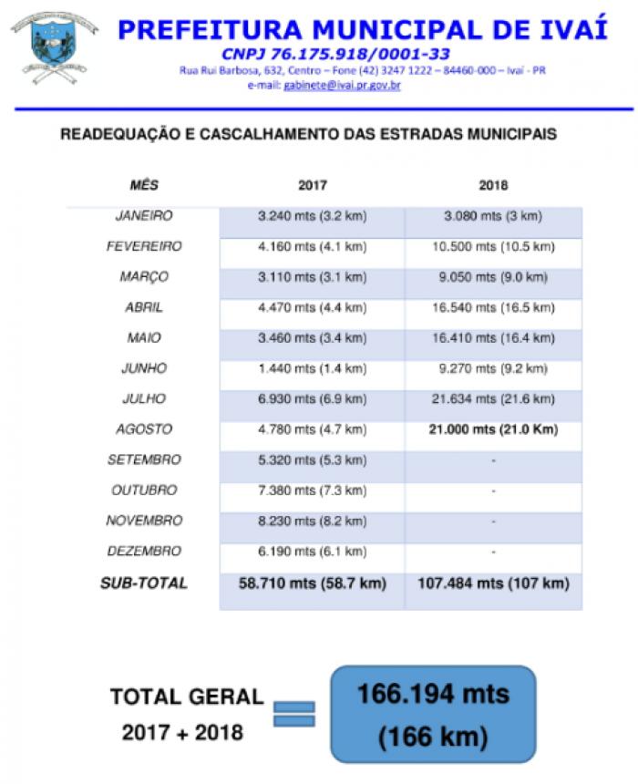 RELATÓRIO MENSAL DA SECRETARIA DE OBRAS - AGOSTO