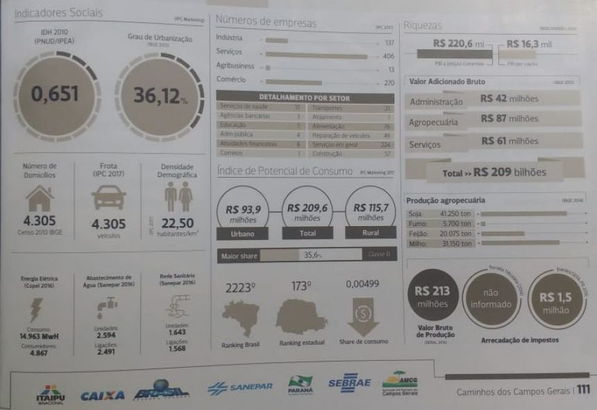 Produção Agropecuária de Ivaí cresceu R$20 milhões no último ano