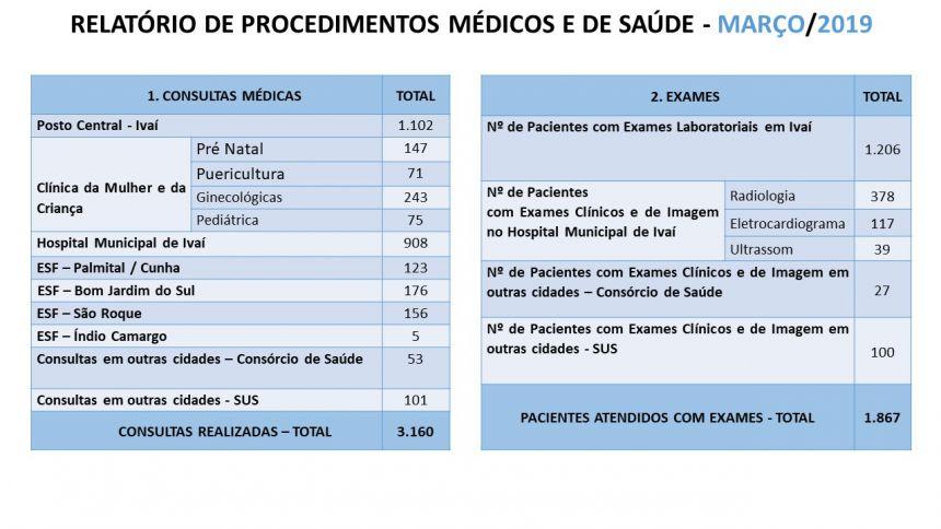 Relatórios Serviços de Saúde Março de 2019