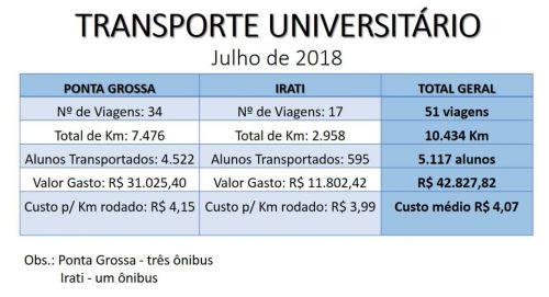 RELATÓRIO MENSAL DO TRANSPORTE UNIVERSITÁRIO - JULHO