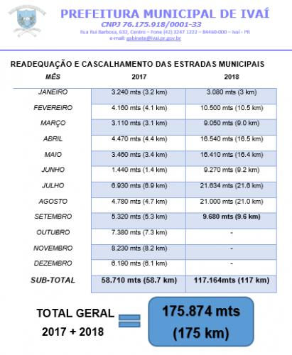 Relatório Mensal da Secretaria de Obras - SETEMBRO
