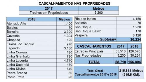 215 KM DE READEQUAÇÃO E CASCALHAMENTO