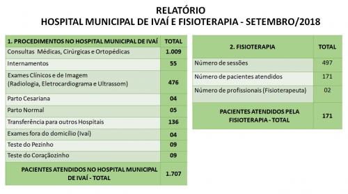 Relatório Mensal da Secretaria de Saúde - SETEMBRO