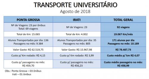 RELATÓRIO DO TRANSPORTE UNIVERSITÁRIO - AGOSTO