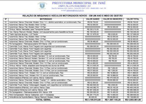 R$ 5.093.061,00 DE MÁQUINAS E VEÍCULOS NOVOS