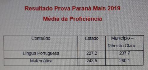Ribeirão Claro supera média estadual na Prova Paraná Mais 2019