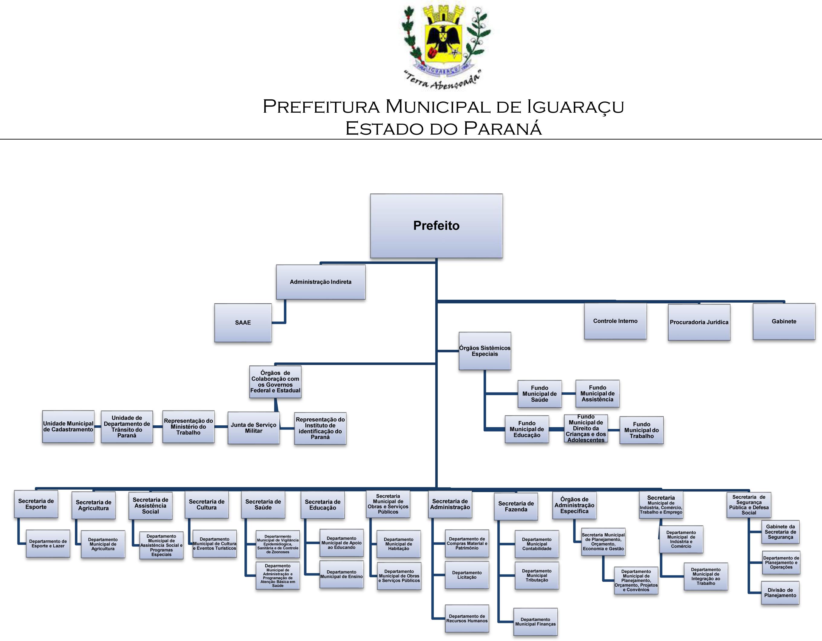 ORGANOGRAMA - ESTRUTURA ADMINISTRATIVA LEI N.º 013, DE 24 DE MARÇO DE 2014