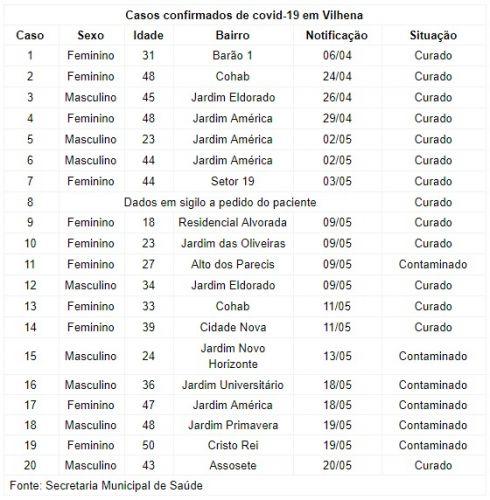 BOLETIM PMV Nº 66 - 20/05/20 - CORONAVÍRUS (COVID-19)