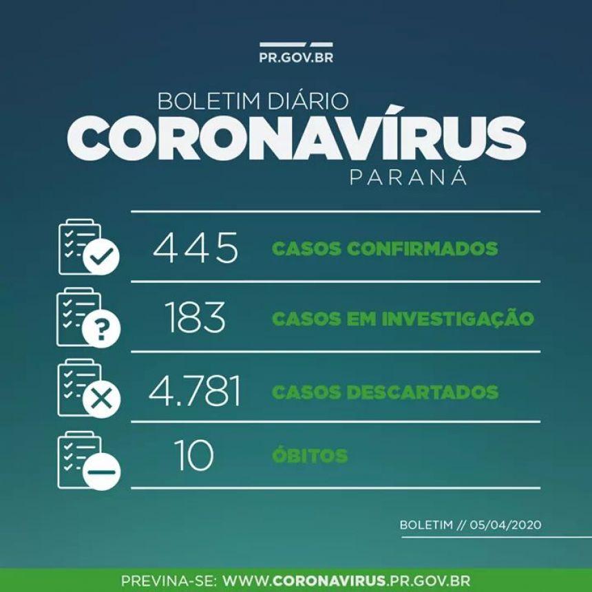 BOLETIM PARANÁ CORONAVÍRUS 05/04/2020