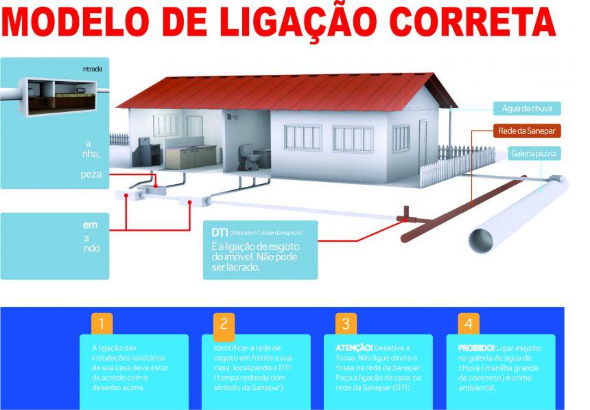 VIGILÂNCIA SANITÁRIA REALIZARÁ INSPEÇÃO EM LIGAÇÕES DE REDE DE ESGOTO