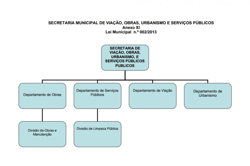 ANEXO XI - LEI MUNICIPAL Nº 0022013 - SEC. DE VIAÇÃO, OBRAS, URBANISMO E SERV. PÚBLICOS