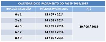 Datas do pagamento do Pasep 2014/2015