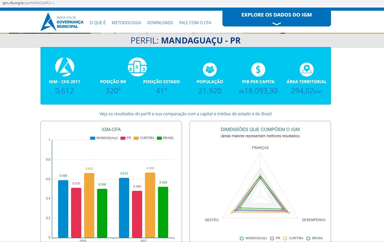 Mandaguaçu é destaque em governança municipal