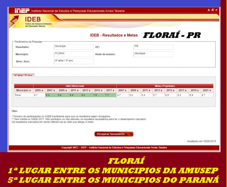 Floraí é destaque no IDEB