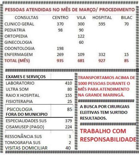 Relatório de atendimento a usuários de saúde de Floraí.