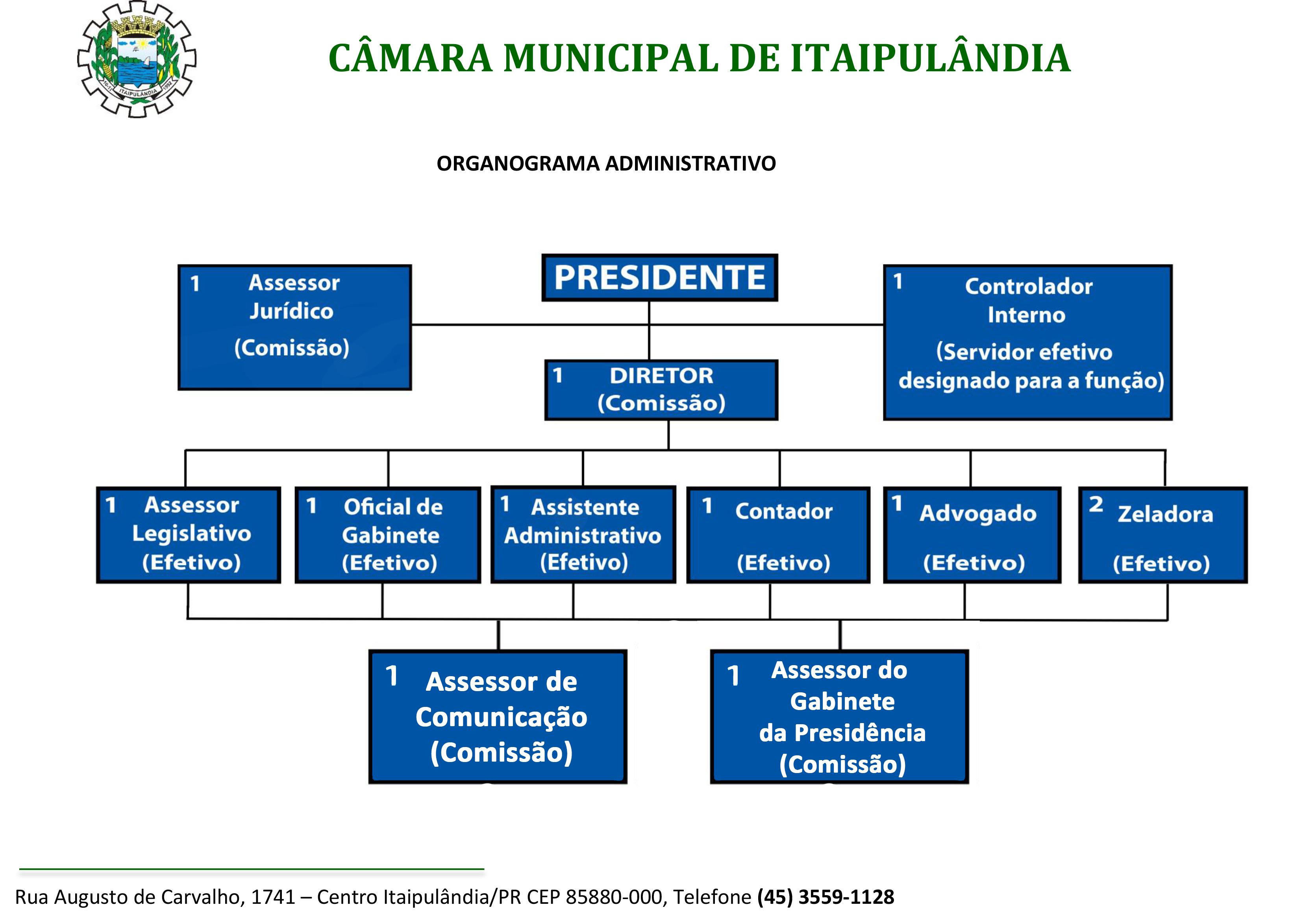 Organograma da Câmara Municipal de Itaipulândia