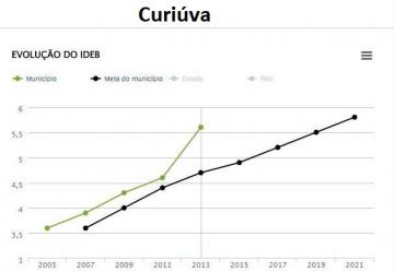 Resultado de Curiúva no IDEB indica melhora significativa na qualidade da educação básica municipal