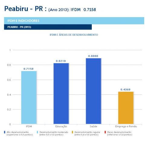 Saúde e educação apresentam alto desenvolvimento em Peabiru