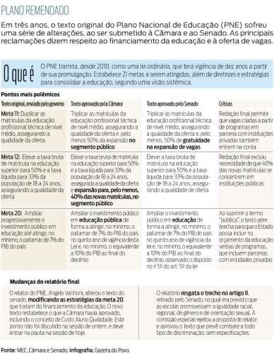 Comissão da Câmara aprova texto-base do PNE..