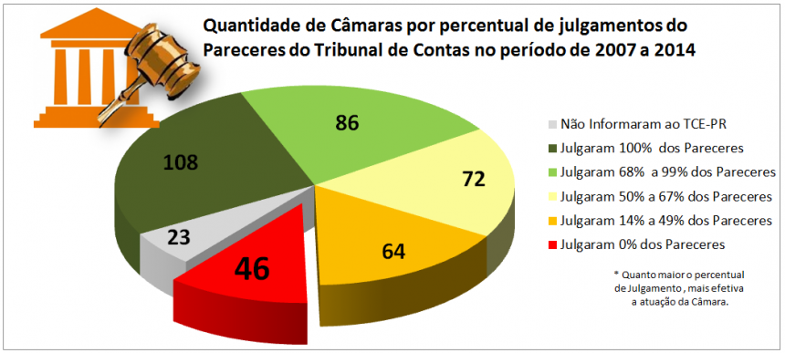 Câmara de Iretama está entre as 108 Câmaras com 100% de contas julgadas...