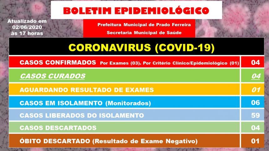 Vigésimo Nono Boletim Epidemiológico COVID-19 (02/06/2020)