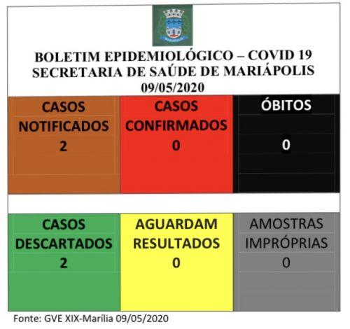 Covid-19: Mariápolis não tem casos da doença