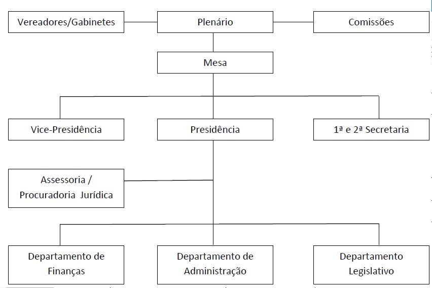 Organograma: É uma representação feita em gráficos para definir de forma hierárquica a organização de uma instituição ou empresa.