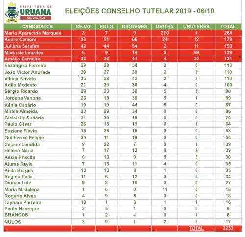 Prefeitura de Uruana divulga resultado da eleição para o Conselho Tutelar