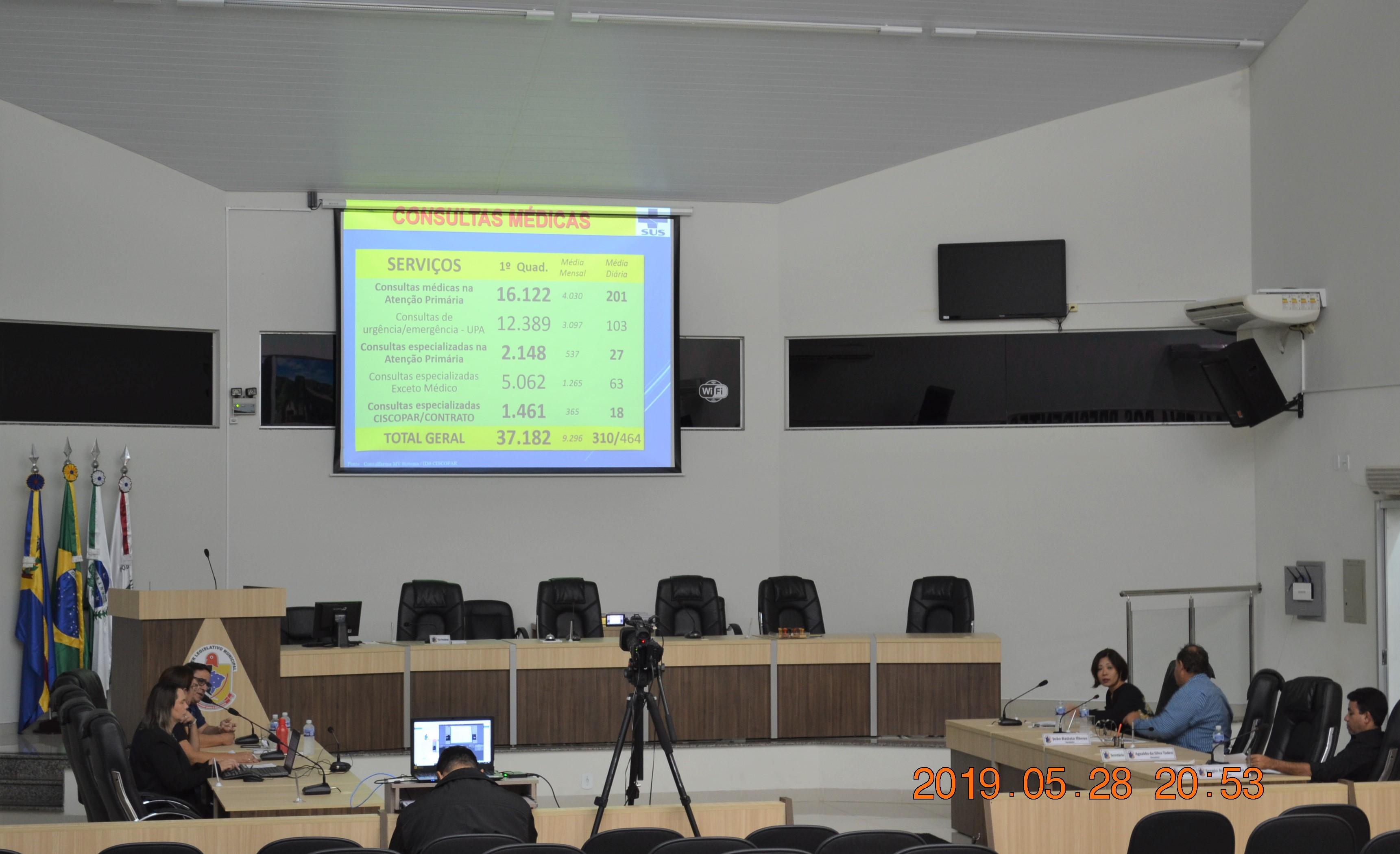 CÂMARA REALIZA AUDIÊNCIA PÚBLICA PARA PRESTAÇÃO DE CONTAS DO EXECUTIVO E LEGISLATIVO