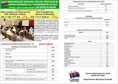 ADMINISTRAÇÃO MUNICIPAL REALIZA PRESTAÇÃO DE CONTAS REFERENTE AO TERCEIRO QUADRIMESTRE DE 2018 DO SETOR DA SAÚDE.