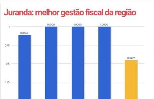 Juranda: melhor gestão fiscal da região