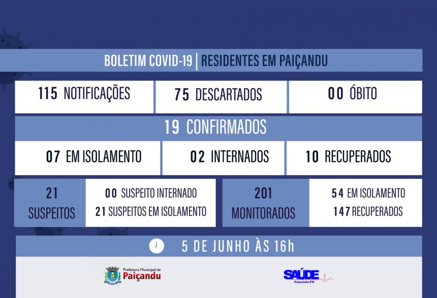Boletim Covid-19 - MAIS UM CASO CONFIRMADO ESTÁ RECUPERADO EM PAIÇANDU