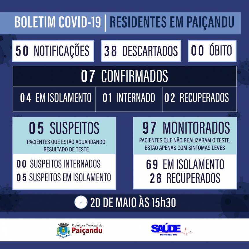 Boletim Covid-19 - NENHUM CASO NOVO EM PAIÇANDU