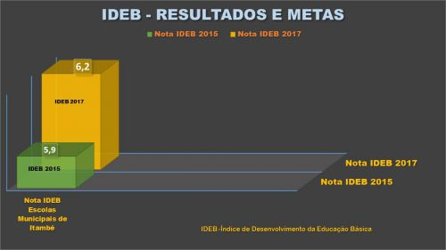 IDEB DO MUNICÍPIO 2017