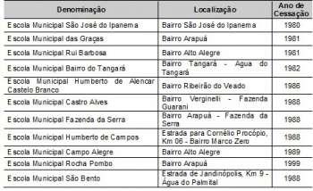 Tabela 2. Escolas cessadas no Município, 1976/1999