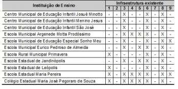 Tabela 4.Infraestrutura das Institui��es de Ensino existentes no Munic�pio, 2010