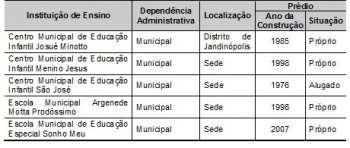 Tabela 3.Instituições de Ensino existentes no Município, 2010