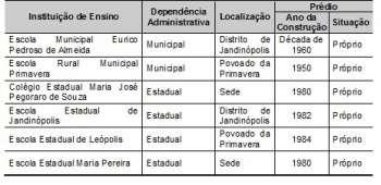 Tabela 3.Institui��es de Ensino existentes no Munic�pio, 2010