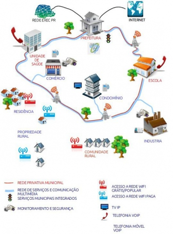 O programa prevê levar internet banda larga, através de fibra ótica, para todo o município