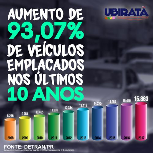 Detran aponta que são 15.863 veículos circulando em Ubiratã; município arrecadou mais de 3 milhões com IPVA