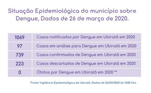 Secretaria de Saúde divulga O 3º Boletim Epidemiológico com informações sobre o Coronavírus e Dengue em Ubiratã