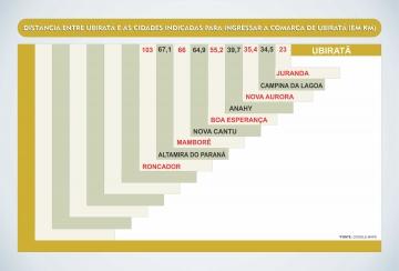 Além das sugestões foi apresentada a distância de cada um dos municípios à sede da comarca, no caso Ubiratã
